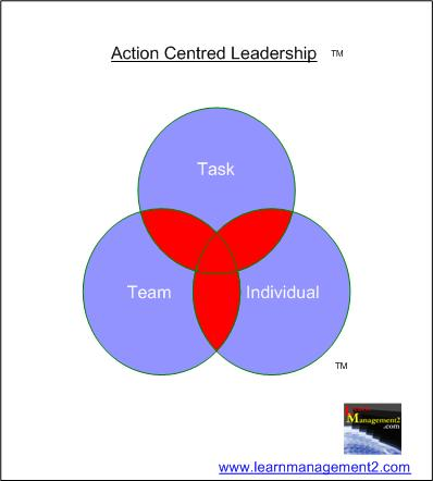 Diagram capturing the 3 elements in Adair's Action Centred Leadership Model
