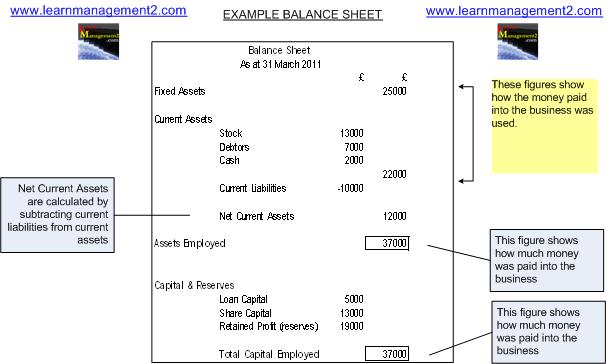 Balance Sheet Example Diagram