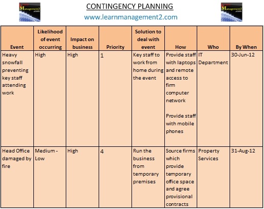 Planning – Examples of Contingency Plans