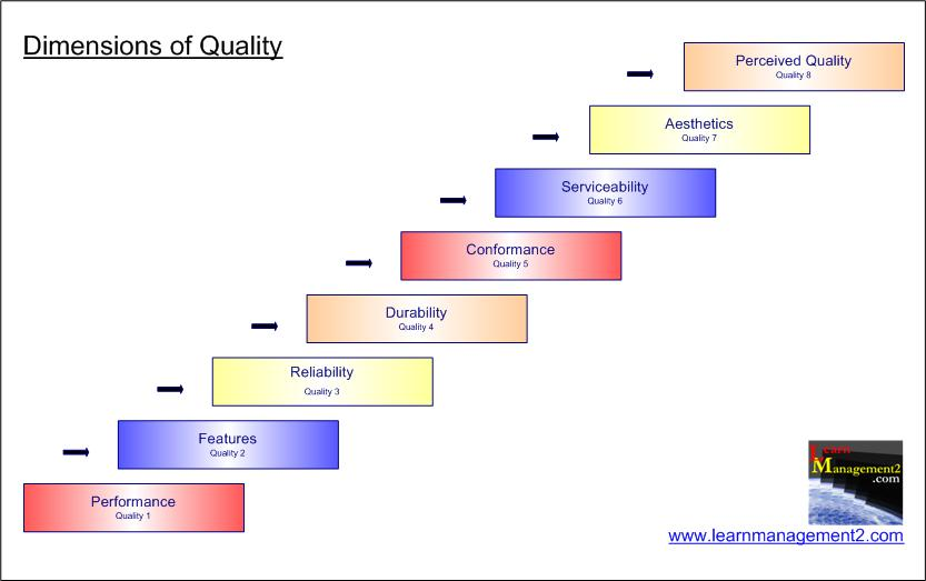 Dimensions of quality