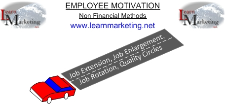 Employee Motivation Diagram