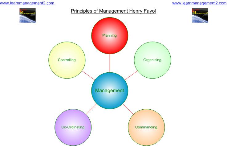 management theory on henri Table i the 14 principles of management: then and now principle then now generalization in workers' job design employees are empowered informal, peer-pressure controls.