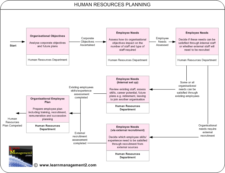 example of human resource planning human resources planning human