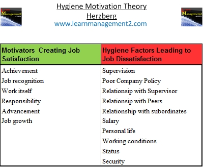 Herzberg Hygiene satisfaction and dissatisfaction factors