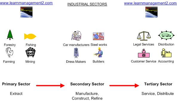 Primary, Secondary and Tertiry Sectors
