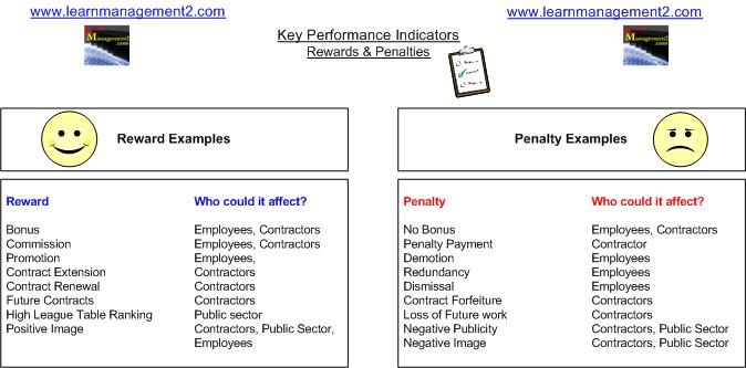 Key Performance Indicators Kpis