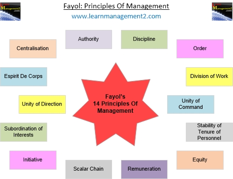 Principles of Management Fayol