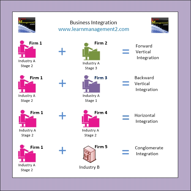 Diagram showing the different types of business integration