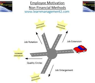 Diagram showing non-financial methods to motivate employees