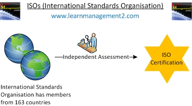 International Standards Organisation (ISOs) Diagram