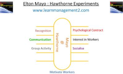Mayo Hawthorne Experiment Results Diagram