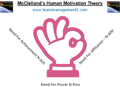 McClelland's human motivation theory