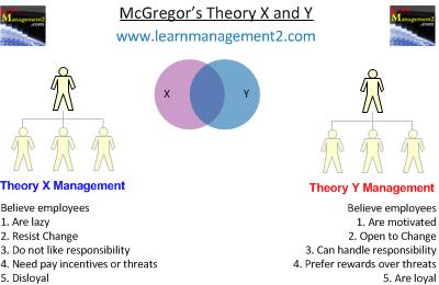 Mcgregors x and y theory theory x ccuart Gallery