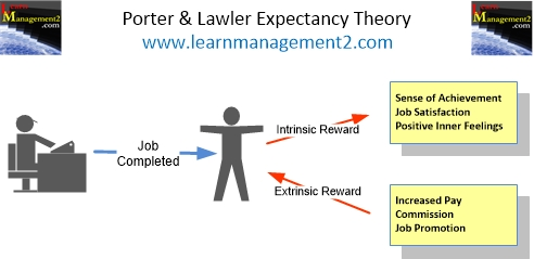 Porter and Lawler Expectancy Theory Diagram