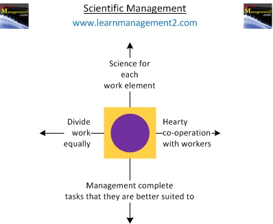 scientific management frederick taylor Various advantages and disadvantages of scientific management from employers, employees and industrial psychologists point of view are detailed in this post.