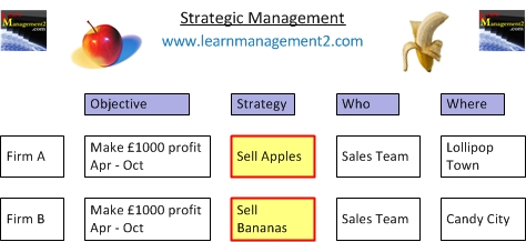 apples strategic management Apple is perhaps the most innovative company in the world, but how has it achieved such success and what is its approach to design thinking and innovation this case.