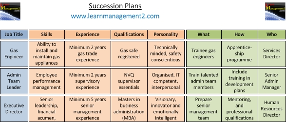 Succession planning for Management succession plan template