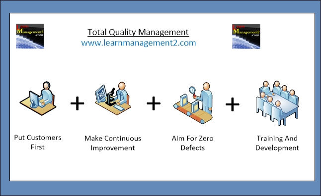 Diagram showing the components of Total Quality Management