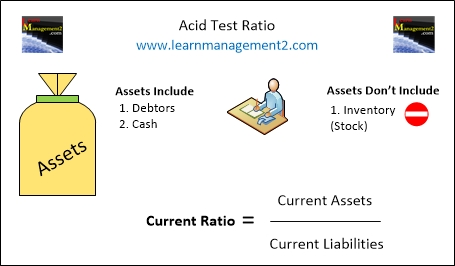 Diagram Showing How To Calculate The Acid Test Ratio