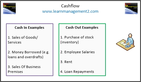 Cashflow diagram showing examples of cash in and cash out