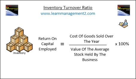 turnover ratio