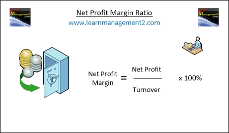 Diagram showing how to calculate the net profit margin