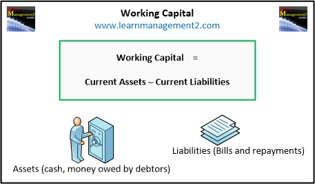 Working capital diagram