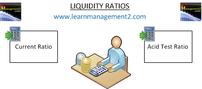 Diagram showing the two liquidity ratios; current ratio and acid test ratio