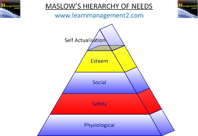 Maslow self-actualisation