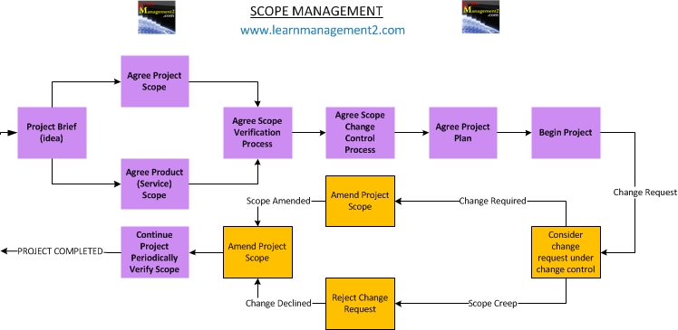 Diagram illustrating the scope management process
