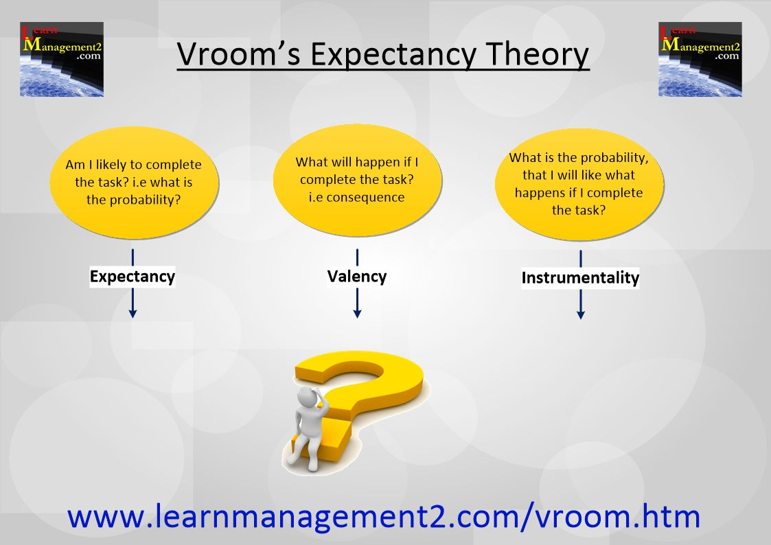 Diagram Illustrating The 3 Components Of Vroomu0027s Expectancy Theory
